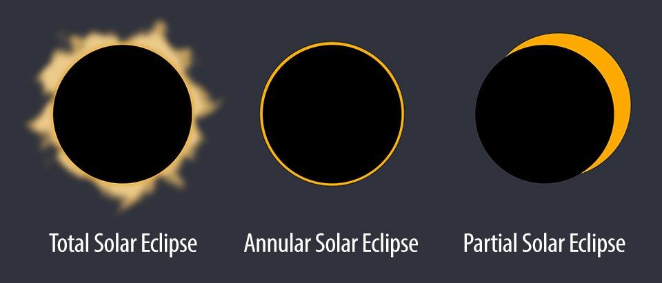 Solar Eclipse Types - چگونگی عکاسی از خورشید گرفتگی